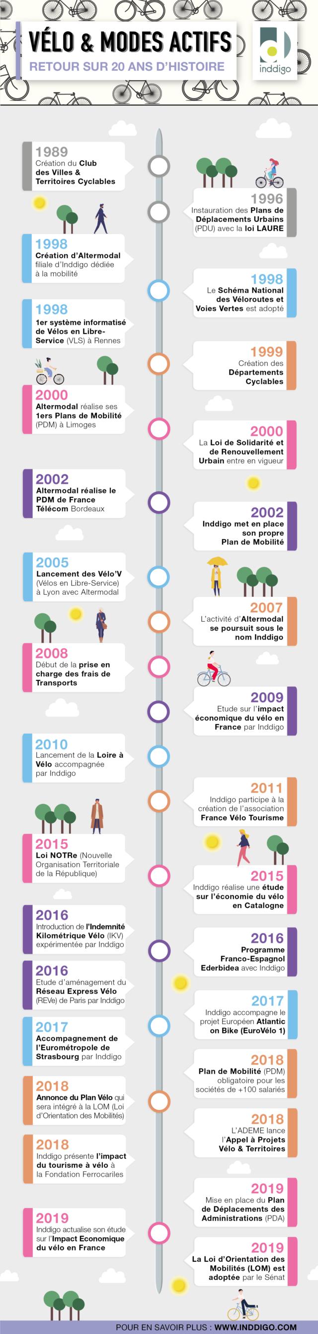 Velo Et Modes Actifs Retour Sur 20 Ans D Histoire Inddigo Le Blog
