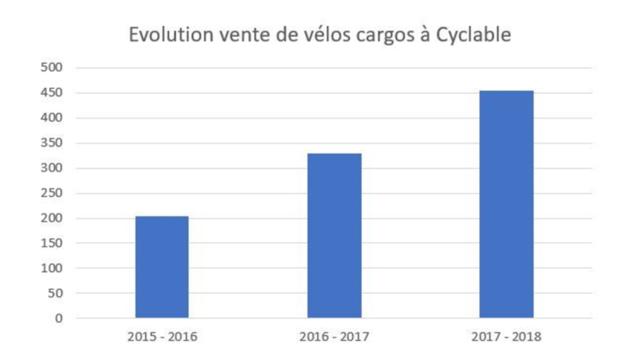 Evolutions vente vélos cargos Cyclable