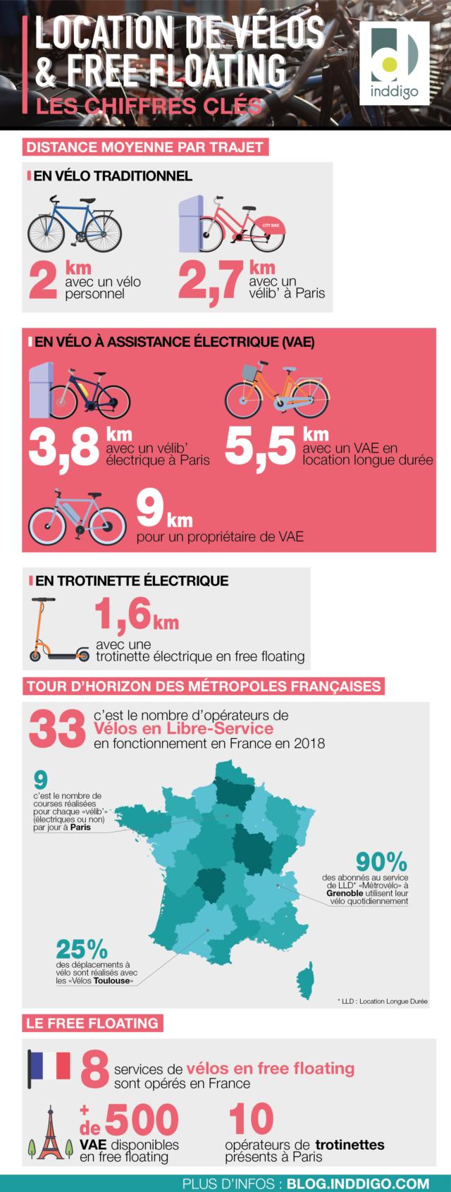 Infographie Marché Location de Vélos et free floating