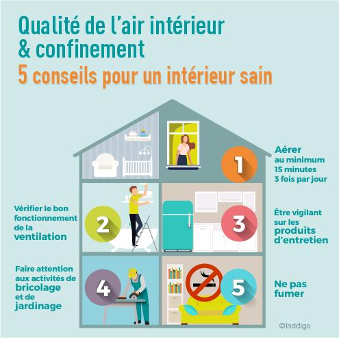 5 conseils pour préserver la qualité de l'air intérieur pendant le confinement