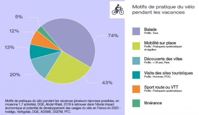 Motifs de la pratique du vélo en vacances en %