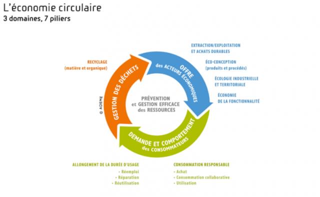 Schéma _ Les 7 piliers de l'économie circulaire