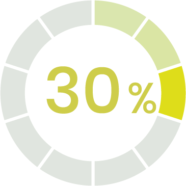 30 % des Gaz à Effet de Serre (GES) sont émis par le secteur du bâtiment en France