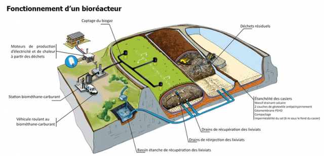 Schéma de démonstration du fonctionnement d'une installation de stockage en mode bioréacteur