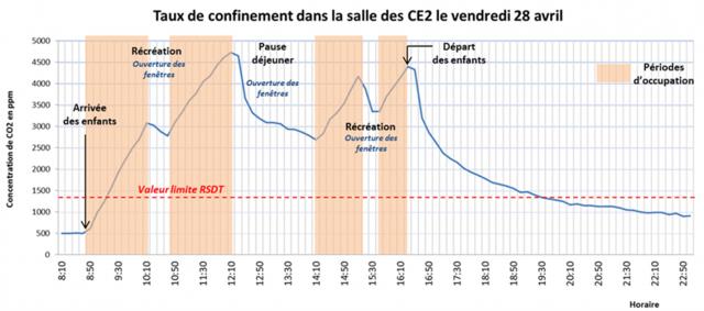 Graphique représentant le taux de confinement dans une classe de CE2